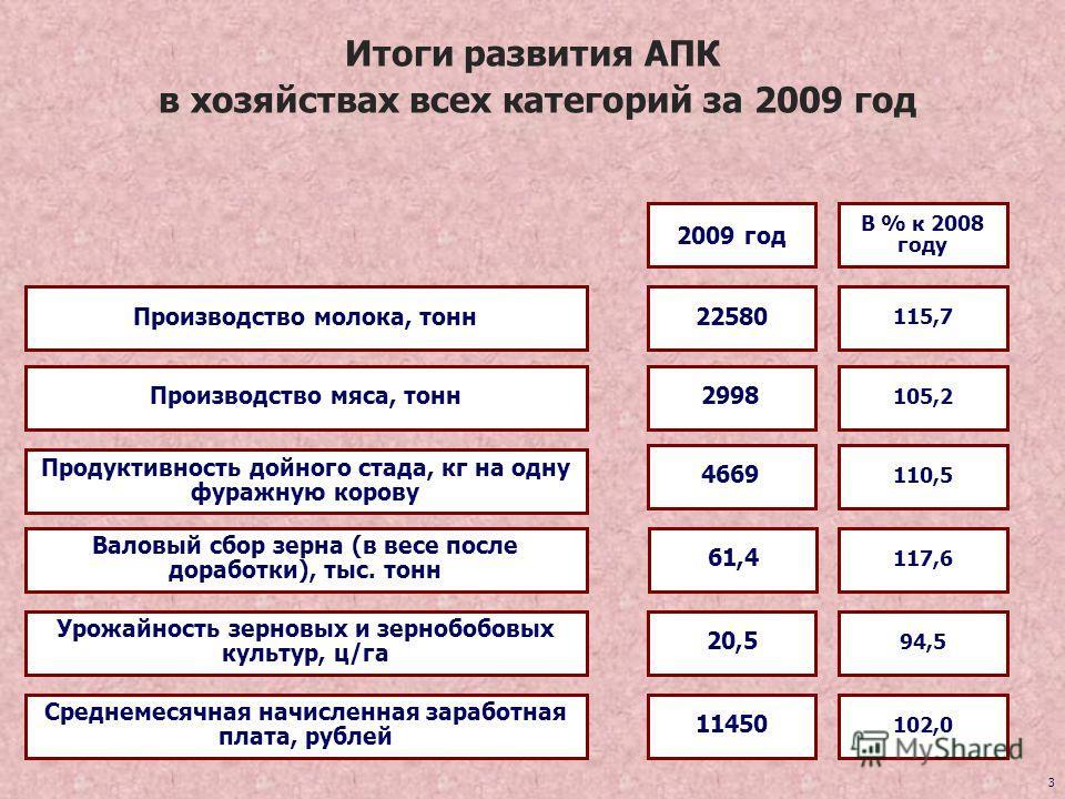 3 Итоги развития АПК в хозяйствах всех категорий за 2009 год Продуктивность дойного стада, кг на одну фуражную корову Валовый сбор зерна (в весе после доработки), тыс. тонн Производство молока, тонн 4669 22580 110,5 115,7 2009 год В % к 2008 году 61,