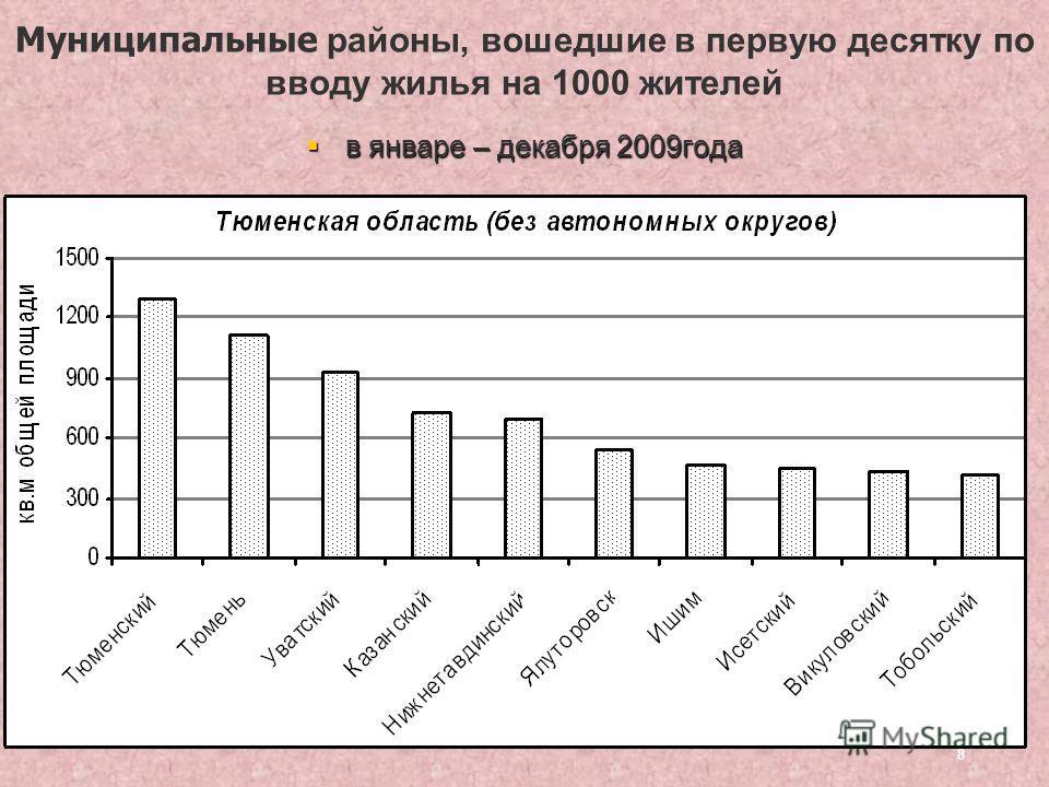 8 Муниципальные районы, вошедшие в первую десятку по вводу жилья на 1000 жителей в январе – декабря 2009года в январе – декабря 2009года