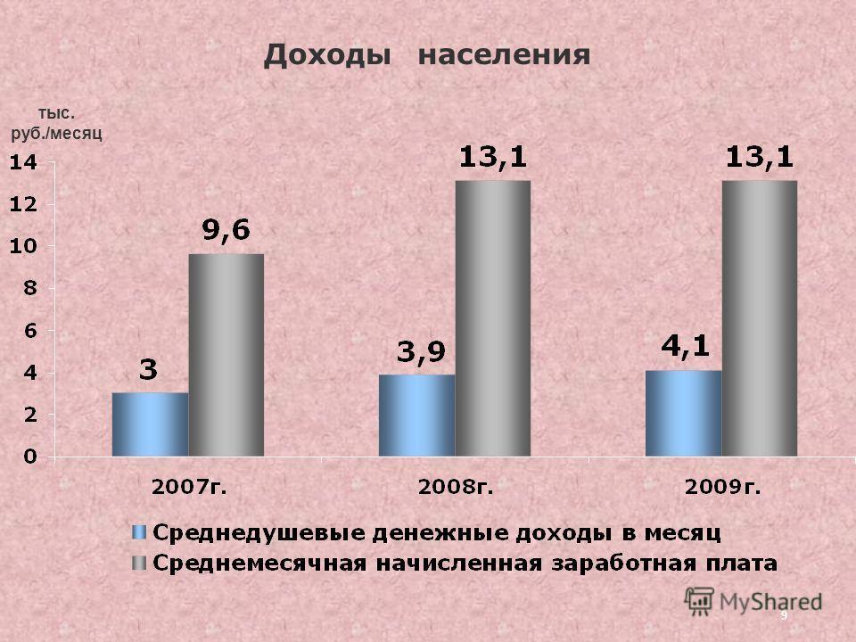 9 Доходы населения тыс. руб./месяц