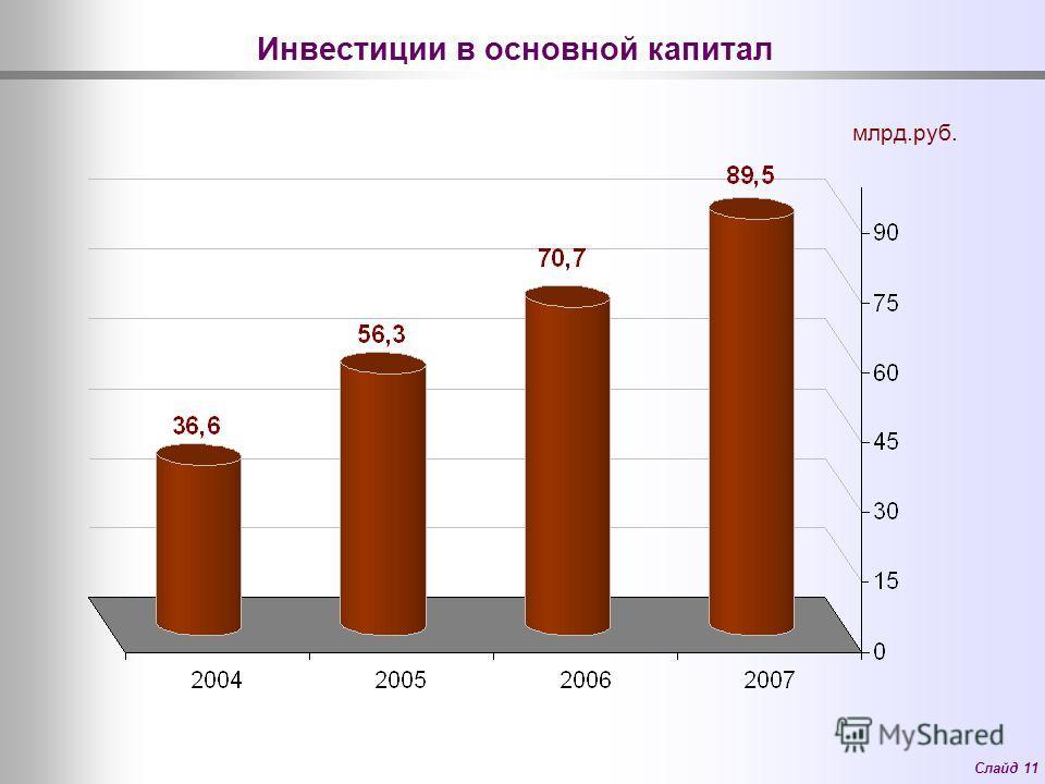 Слайд 11 Инвестиции в основной капитал млрд.руб.