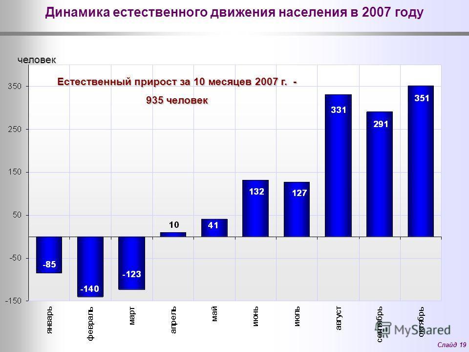 Слайд 19 Динамика естественного движения населения в 2007 году Естественный прирост за 10 месяцев 2007 г. - 935 человек человек