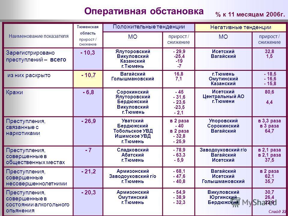 Слайд 22 Оперативная обстановка Наименование показателя Тюменская область прирост / снижение Положительные тенденции Негативные тенденции МО прирост / снижение МО прирост / снижение Зарегистрировано преступлений – всего - 10,3 Ялуторовский Викуловски