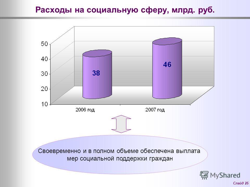 Слайд 25 Расходы на социальную сферу, млрд. руб. Своевременно и в полном объеме обеспечена выплата мер социальной поддержки граждан