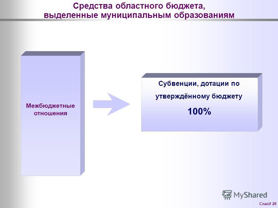 Слайд 26 Средства областного бюджета, выделенные муниципальным образованиям Межбюджетные отношения Субвенции, дотации по утверждённому бюджету 100%