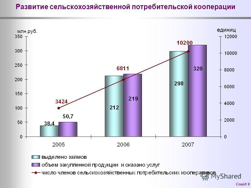 Слайд 9 Развитие сельскохозяйственной потребительской кооперации млн.руб. единиц