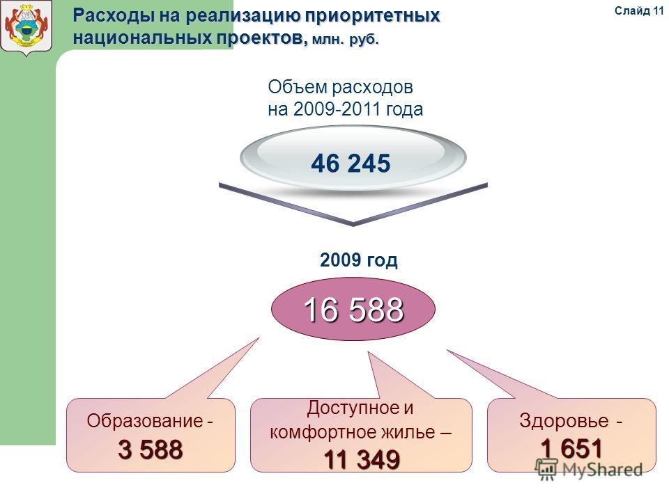Расходы на реализацию приоритетных национальных проектов, млн. руб. 16 588 46 245 Объем расходов на 2009-2011 года 2009 год Образование - 3 588 Доступное и комфортное жилье – 11 349 Здоровье - 1 651 Слайд 11