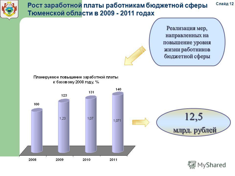 Рост заработной платы работникам бюджетной сферы Тюменской области в 2009 - 2011 годах 12,5 млрд. рублей млрд. рублей Реализация мер, направленных на повышение уровня жизни работников бюджетной сферы Слайд 12