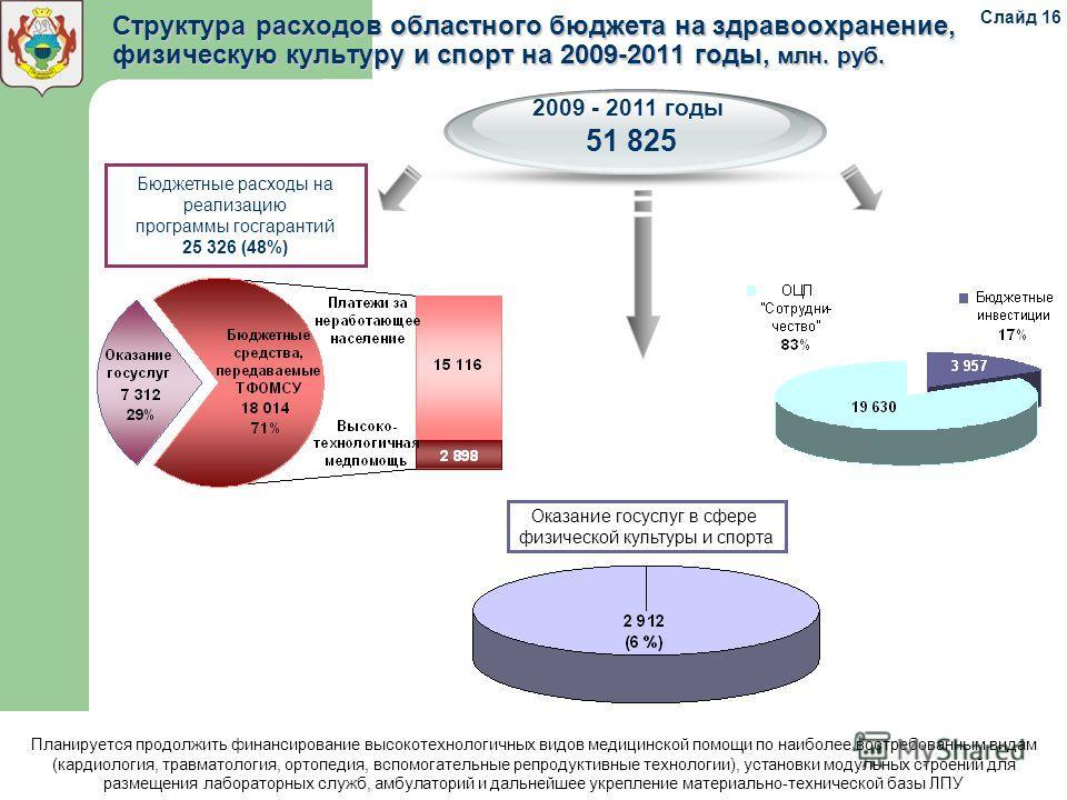 Структура расходов областного бюджета на здравоохранение, физическую культуру и спорт на 2009-2011 годы, млн. руб. 2009 - 2011 годы 51 825 Бюджетные расходы на реализацию программы госгарантий 25 326 (48%) Оказание госуслуг в сфере физической культур