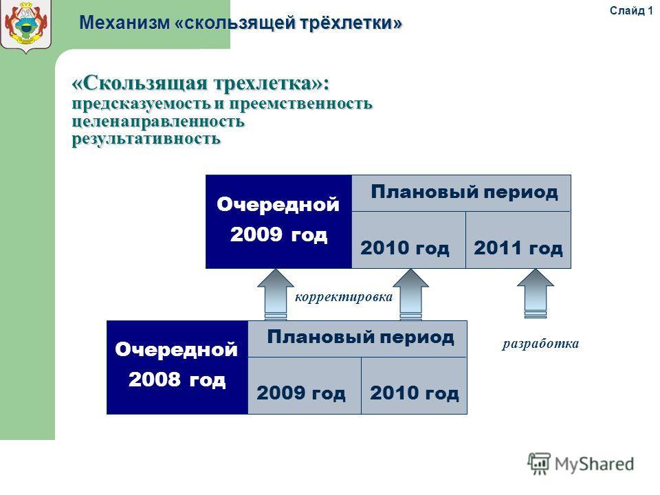Плановый период 2009 год 2010 год Очередной 2008 год корректировка разработка «Скользящая трехлетка»: предсказуемость и преемственность целенаправленностьрезультативность Механизм «скользящей трёхлетки» Плановый период 2010 год 2011 год Очередной 200