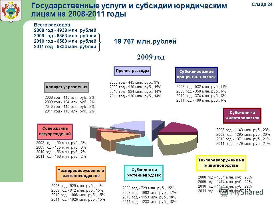 Государственные услуги и субсидии юридическим лицам на 2008-2011 годы 2008 год - 110 млн. руб., 2% 2009 год - 104 млн. руб., 2% 2010 год - 110 млн. руб., 2% 2011 год - 118 млн. руб., 2% 2008 год - 445 млн. руб., 9% 2009 год - 930 млн. руб., 15% 2010