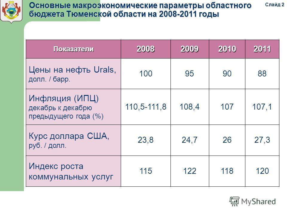 Показатели2008200920102011 Цены на нефть Urals, долл. / барр. 100959088 Инфляция (ИПЦ) декабрь к декабрю предыдущего года (%) 110,5-111,8108,4107107,1 Курс доллара США, руб. / долл. 23,824,72627,3 Индекс роста коммунальных услуг 115122118120 Основные