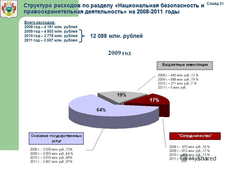 Структура расходов по разделу «Национальная безопасность и правоохранительная деятельность» на 2008-2011 годы 2009 год Всего расходов: 2008 год – 4 181 млн. рублей 2009 год – 4 803 млн. рублей 2010 год – 3 778 млн. рублей 2011 год – 3 507 млн. рублей
