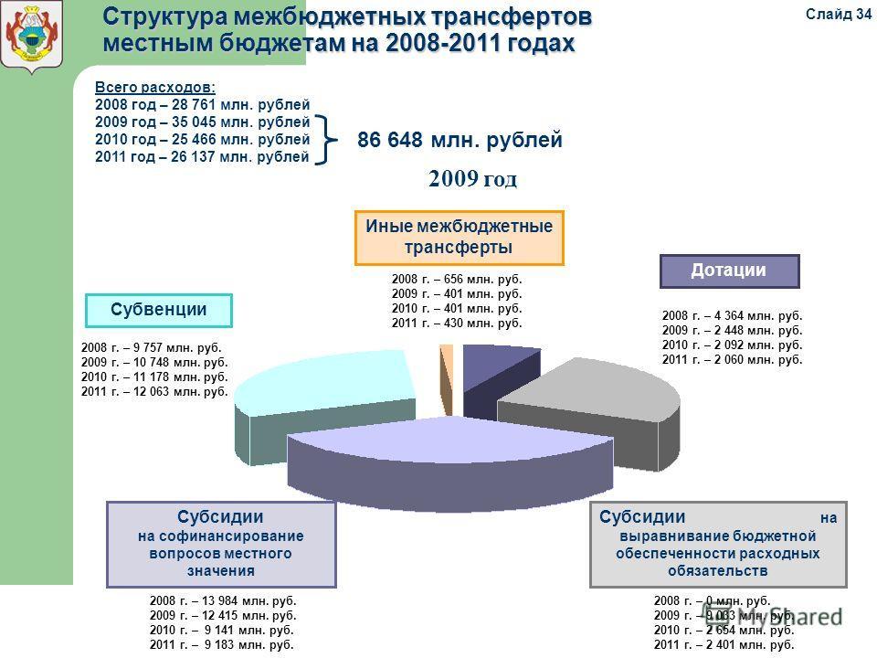 Субсидии на софинансирование вопросов местного значения Субсидии на выравнивание бюджетной обеспеченности расходных обязательств Дотации Субвенции 2008 г. – 656 млн. руб. 2009 г. – 401 млн. руб. 2010 г. – 401 млн. руб. 2011 г. – 430 млн. руб. 2008 г.