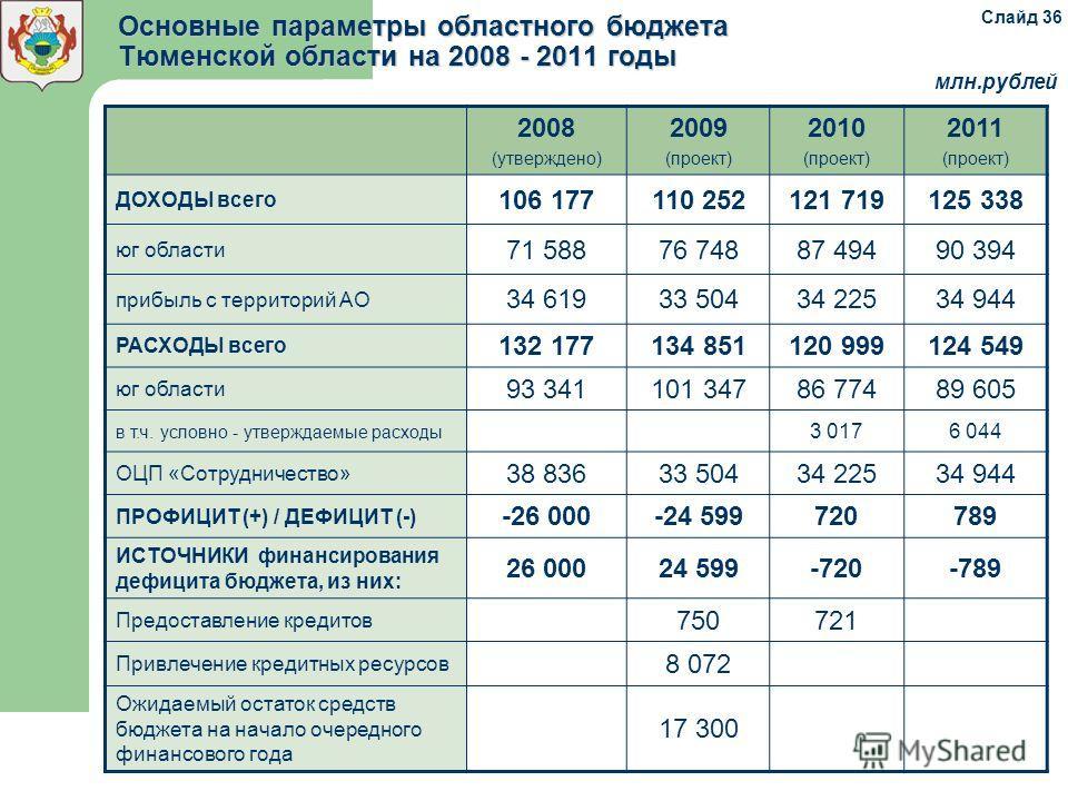 Основные параметры областного бюджета Тюменской области на 2008 - 2011 годы 2008 (утверждено) 2009 (проект) 2010 (проект) 2011 (проект) ДОХОДЫ всего 106 177110 252121 719125 338 юг области 71 58876 74887 49490 394 прибыль с территорий АО 34 61933 504