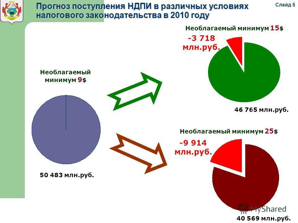 Прогноз поступления НДПИ в различных условиях налогового законодательства в 2010 году Необлагаемый минимум 9 $ 50 483 млн.руб. Необлагаемый минимум 15 $ 46 765 млн.руб. -3 718 млн.руб. Необлагаемый минимум 25 $ 40 569 млн.руб. -9 914 млн.руб. Слайд 5
