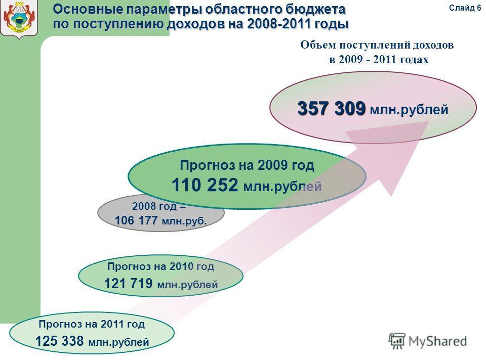 2008 год – 106 177 млн.руб. 357 309 357 309 млн.рублей Прогноз на 2009 год 110 252 млн.рублей Объем поступлений доходов в 2009 - 2011 годах Основные параметры областного бюджета по поступлению доходов на 2008-2011 годы Прогноз на 2010 год 121 719 млн