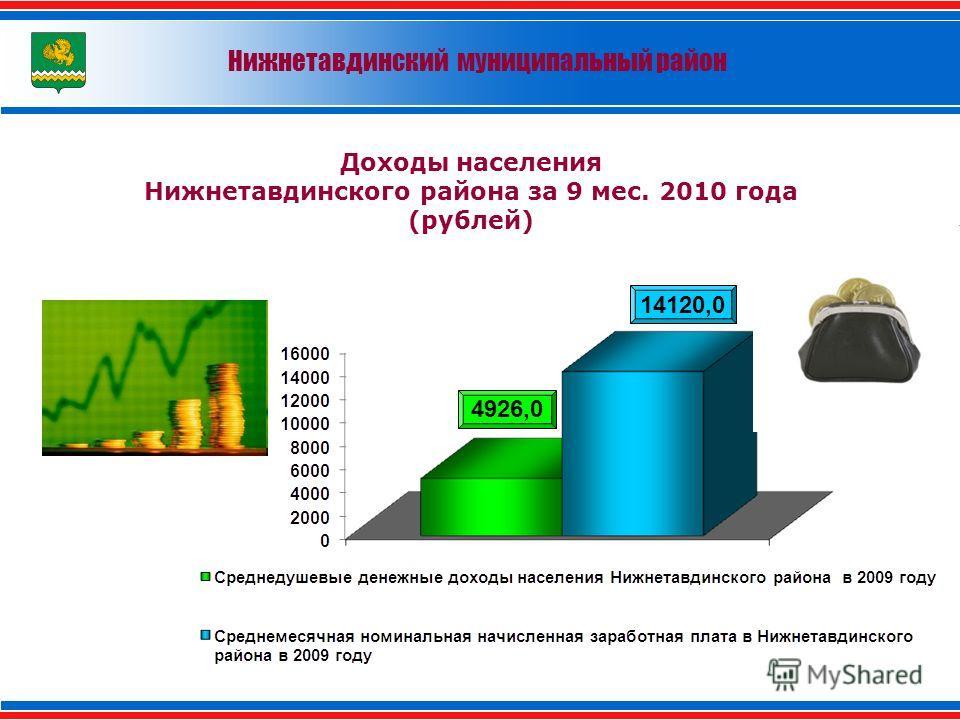 Доходы населения Нижнетавдинского района за 9 мес. 2010 года (рублей) 4926,0 14120,0 Нижнетавдинский муниципальный район