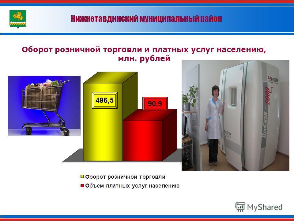 Оборот розничной торговли и платных услуг населению, млн. рублей Нижнетавдинский муниципальный район 90,9 496,5