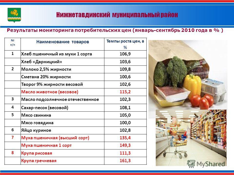 Результаты мониторинга потребительских цен (январь-сентябрь 2010 года в % ) Нижнетавдинский муниципальный район п/п Наименование товаров Темпы роста цен, в % 1 Хлеб пшеничный из муки 1 сорта106,9 Хлеб «Дарницкий»103,6 2 Молоко 2,5% жирности109,8 Смет