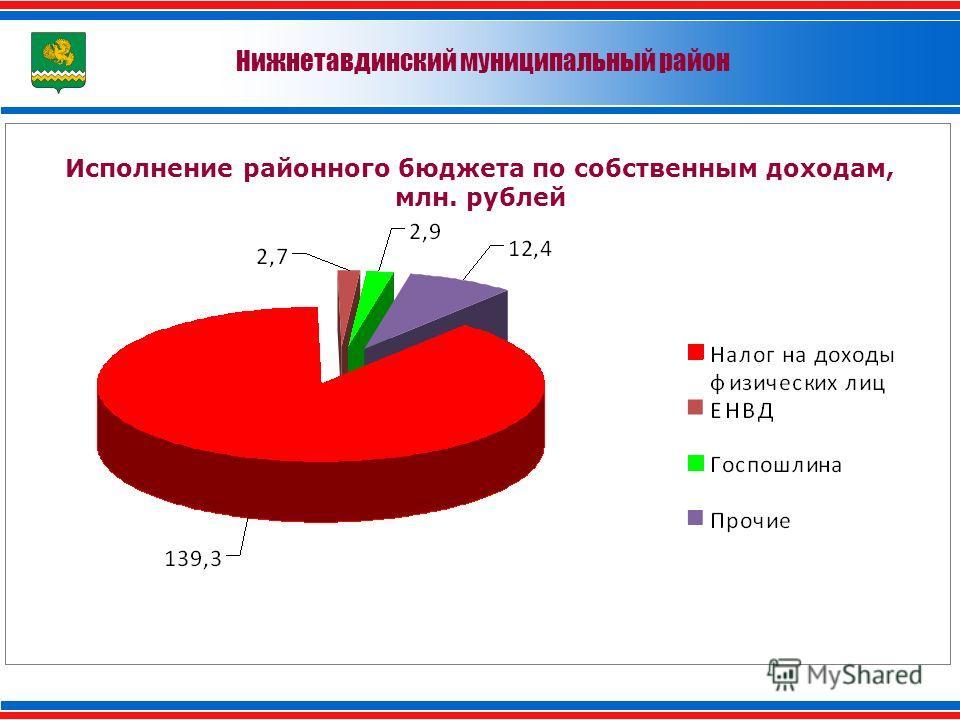 Нижнетавдинский муниципальный район Исполнение районного бюджета по собственным доходам, млн. рублей