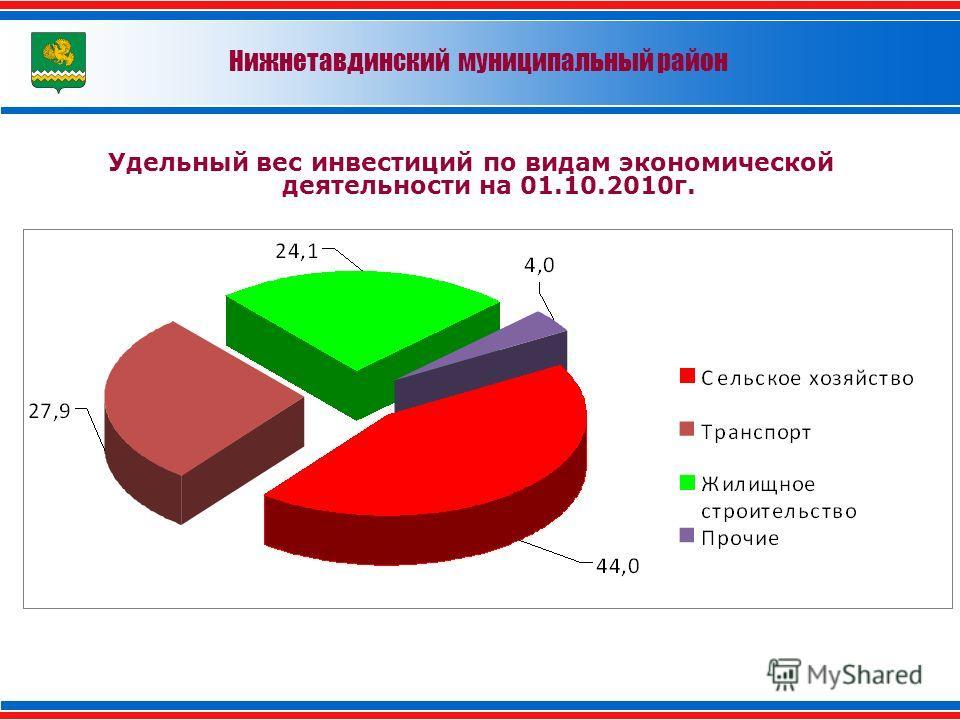 Нижнетавдинский муниципальный район Удельный вес инвестиций по видам экономической деятельности на 01.10.2010г.
