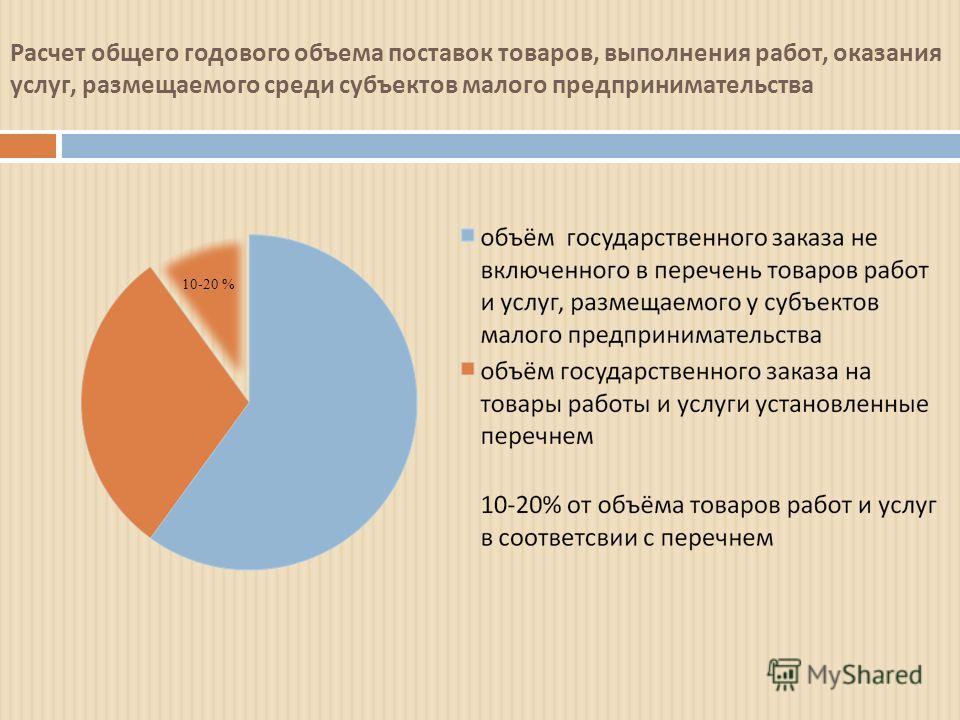 Расчет общего годового объема поставок товаров, выполнения работ, оказания услуг, размещаемого среди субъектов малого предпринимательства 10-20 %