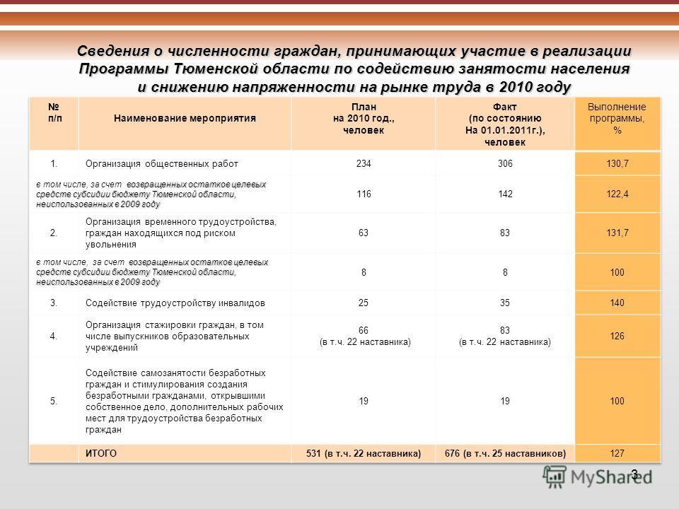 Сведения о численности граждан, принимающих участие в реализации Программы Тюменской области по содействию занятости населения и снижению напряженности на рынке труда в 2010 году 3