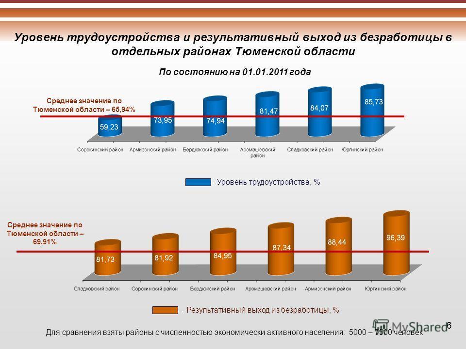 Уровень трудоустройства и результативный выход из безработицы в отдельных районах Тюменской области - Уровень трудоустройства, % 6 По состоянию на 01.01.2011 года Среднее значение по Тюменской области – 65,94% - Результативный выход из безработицы, %