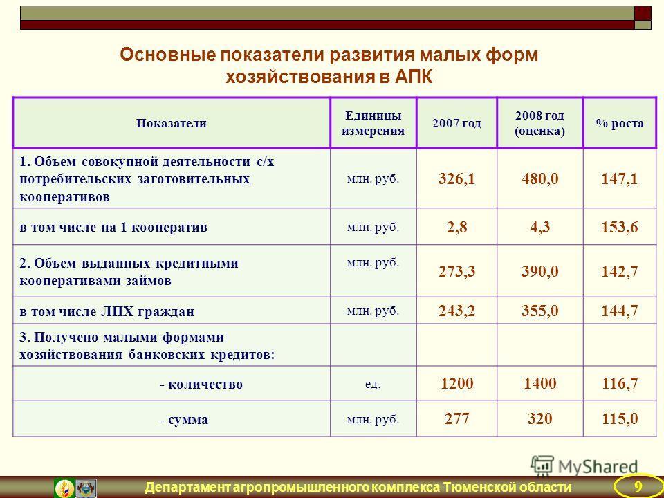 Департамент агропромышленного комплекса Тюменской области Показатели Единицы измерения 2007 год 2008 год (оценка) % роста 1. Объем совокупной деятельности с/х потребительских заготовительных кооперативов млн. руб. 326,1480,0147,1 в том числе на 1 коо