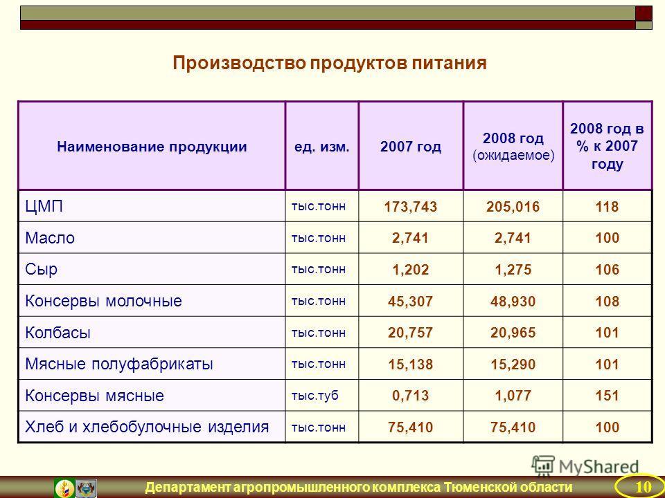 Департамент агропромышленного комплекса Тюменской области 10 Производство продуктов питания Наименование продукцииед. изм.2007 год 2008 год (ожидаемое) 2008 год в % к 2007 году ЦМП тыс.тонн 173,743205,016118 Масло тыс.тонн 2,741 100 Сыр тыс.тонн 1,20