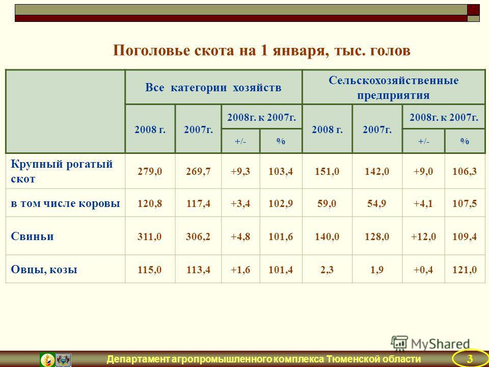 Департамент агропромышленного комплекса Тюменской области Все категории хозяйств Сельскохозяйственные предприятия 2008 г.2007г. 2008г. к 2007г. 2008 г.2007г. 2008г. к 2007г. +/-% % Крупный рогатый скот 279,0269,7+9,3103,4151,0142,0+9,0106,3 в том чис
