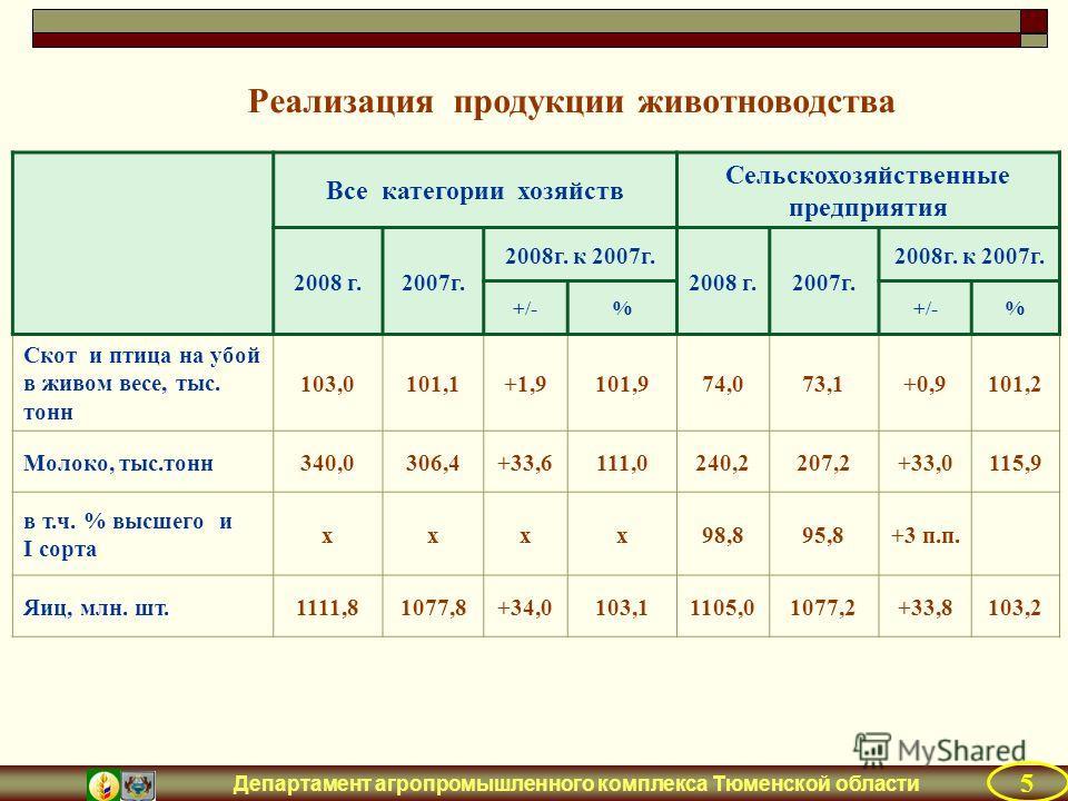 Департамент агропромышленного комплекса Тюменской области Все категории хозяйств Сельскохозяйственные предприятия 2008 г.2007г. 2008г. к 2007г. 2008 г.2007г. 2008г. к 2007г. +/-% % Скот и птица на убой в живом весе, тыс. тонн 103,0101,1+1,9101,974,07