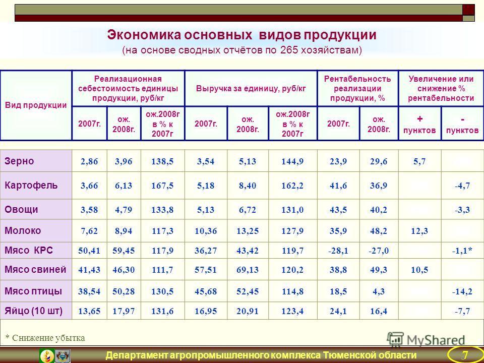 Департамент агропромышленного комплекса Тюменской области Вид продукции Реализационная себестоимость единицы продукции, руб/кг Выручка за единицу, руб/кг Рентабельность реализации продукции, % Увеличение или снижение % рентабельности 2007г. ож. 2008г
