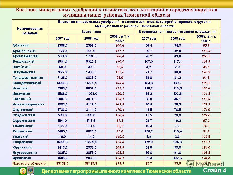 Департамент агропромышленного комплекса Тюменской области Слайд 4 Внесение минеральных удобрений в хозяйствах всех категорий в городских округах и муниципальных районах Тюменской области