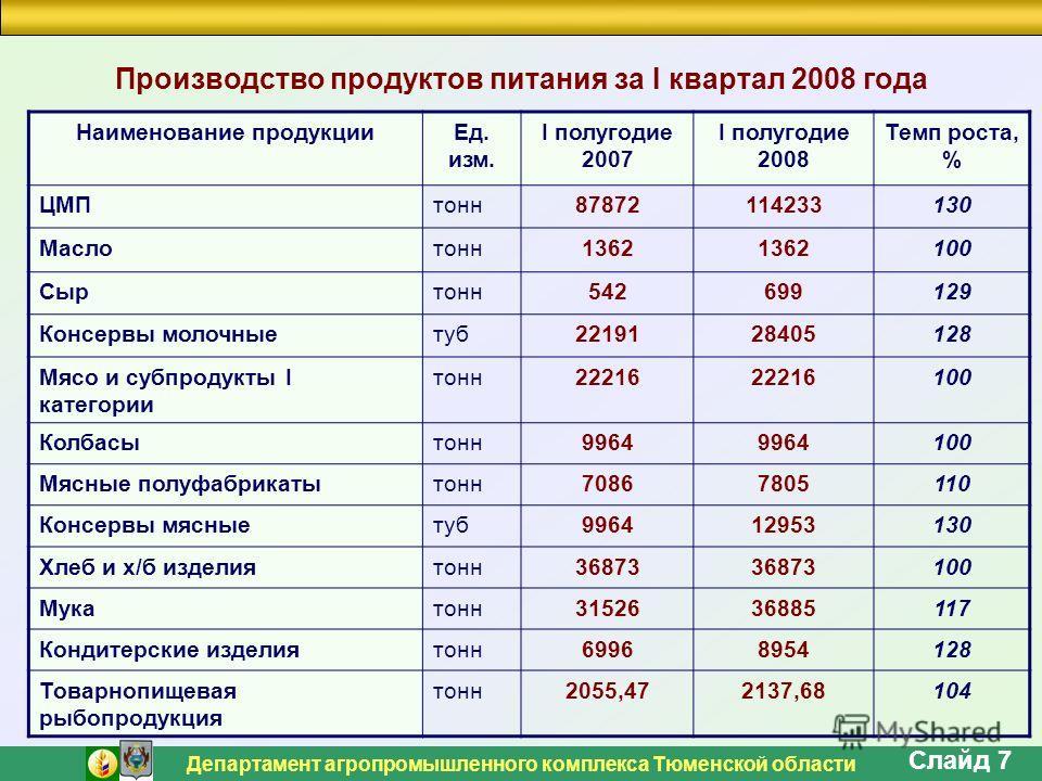 Департамент агропромышленного комплекса Тюменской области Слайд 7 Производство продуктов питания за I квартал 2008 года Наименование продукцииЕд. изм. I полугодие 2007 I полугодие 2008 Темп роста, % ЦМПтонн87872114233130 Маслотонн1362 100 Сыртонн5426