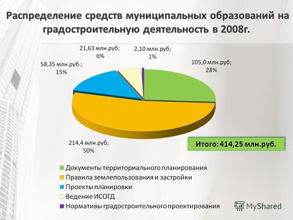 Распределение средств муниципальных образований на градостроительную деятельность в 2008г. Распределение средств муниципальных образований на градостроительную деятельность в 2008г. Итого: 414,25 млн.руб.