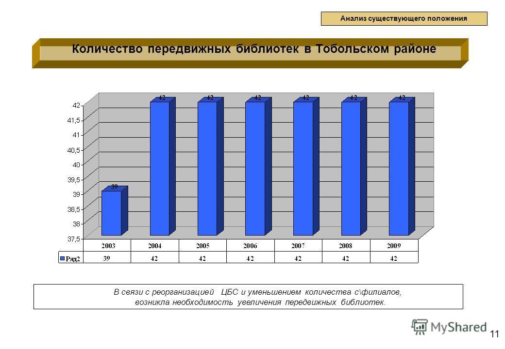 11 Количество передвижных библиотек в Тобольском районе Анализ существующего положения В связи с реорганизацией ЦБС и уменьшением количества с\филиалов, возникла необходимость увеличения передвижных библиотек.