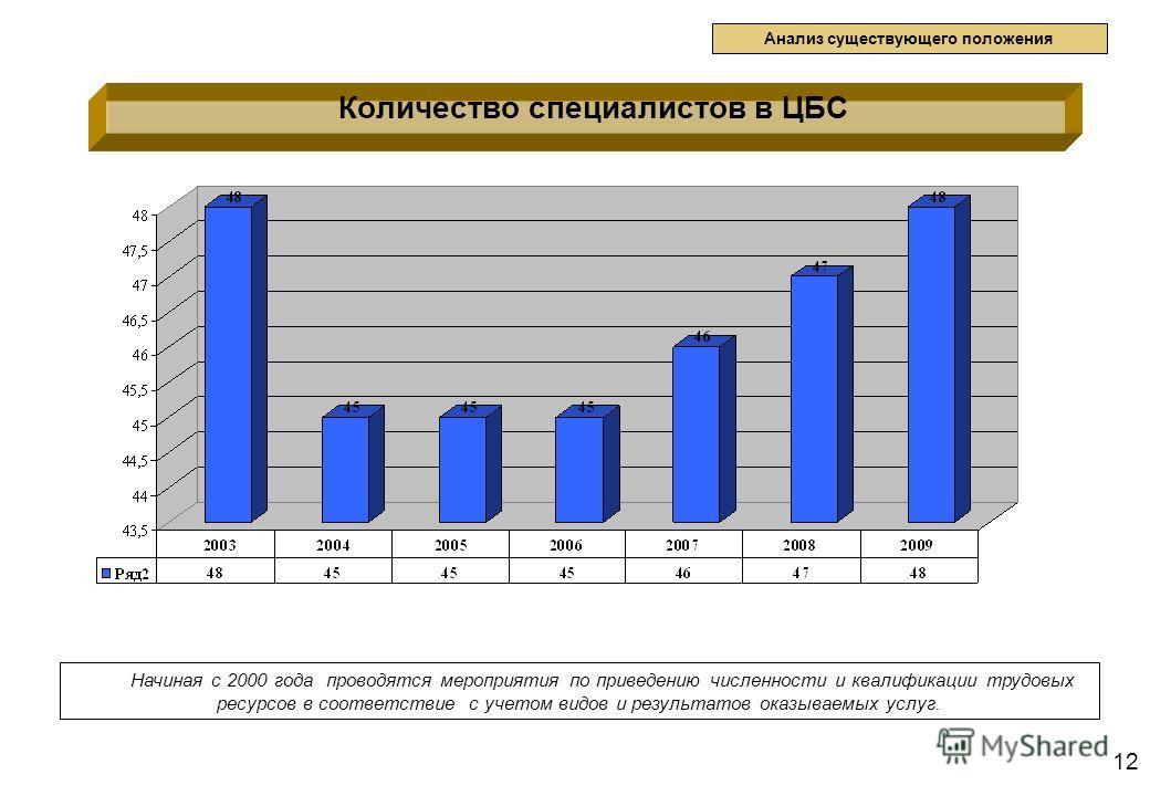 12 Количество специалистов в ЦБС Анализ существующего положения Начиная с 2000 года проводятся мероприятия по приведению численности и квалификации трудовых ресурсов в соответствие с учетом видов и результатов оказываемых услуг.