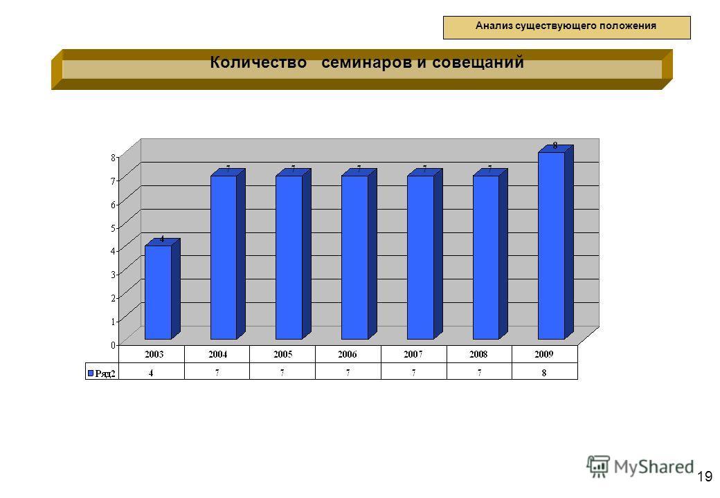 19 Количество семинаров и совещаний Анализ существующего положения