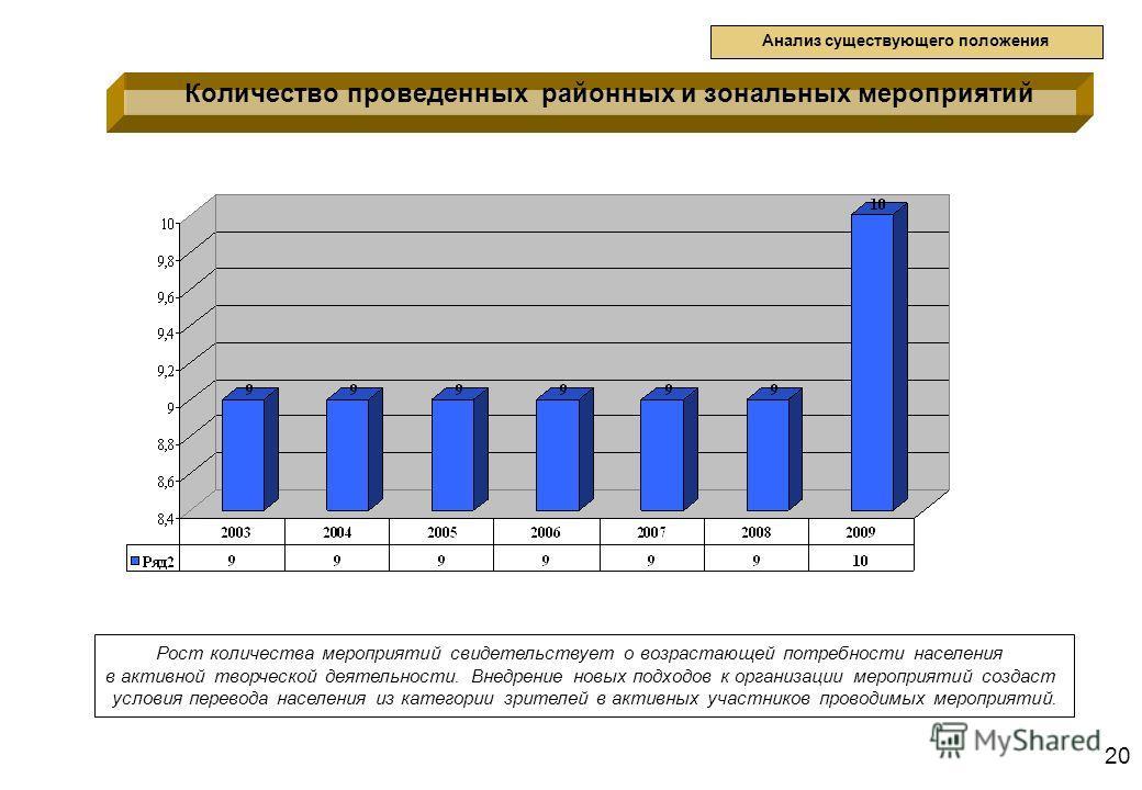 20 Количество проведенных районных и зональных мероприятий Анализ существующего положения Рост количества мероприятий свидетельствует о возрастающей потребности населения в активной творческой деятельности. Внедрение новых подходов к организации меро