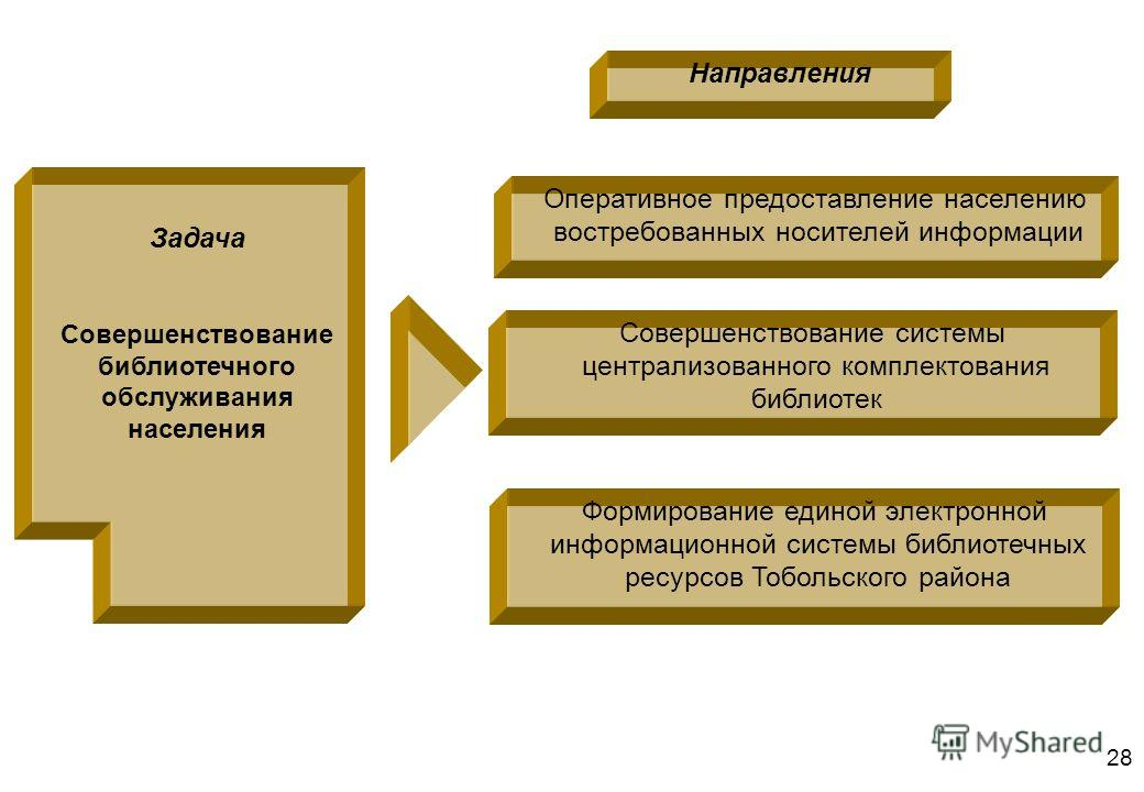 28 Задача Совершенствование библиотечного обслуживания населения Оперативное предоставление населению востребованных носителей информации Совершенствование системы централизованного комплектования библиотек Формирование единой электронной информацион