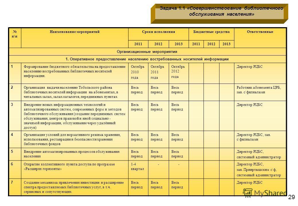 29 Задача 1.1 «Совершенствование библиотечного обслуживания населения» п\п Наименование мероприятийСроки исполненияБюджетные средстваОтветственные 201120122013201120122013 Организационные мероприятия 1. Оперативное предоставление населению востребова