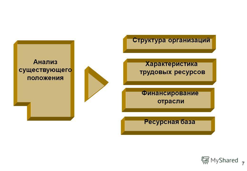 7 Структура организаций Характеристика трудовых ресурсов Финансирование отрасли Анализ существующего положения Ресурсная база