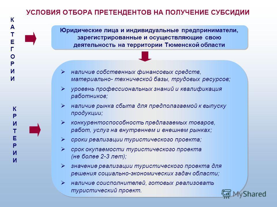 Юридические лица и индивидуальные предприниматели, зарегистрированные и осуществляющие свою деятельность на территории Тюменской области УСЛОВИЯ ОТБОРА ПРЕТЕНДЕНТОВ НА ПОЛУЧЕНИЕ СУБСИДИИ наличие собственных финансовых средств, материально- техническо