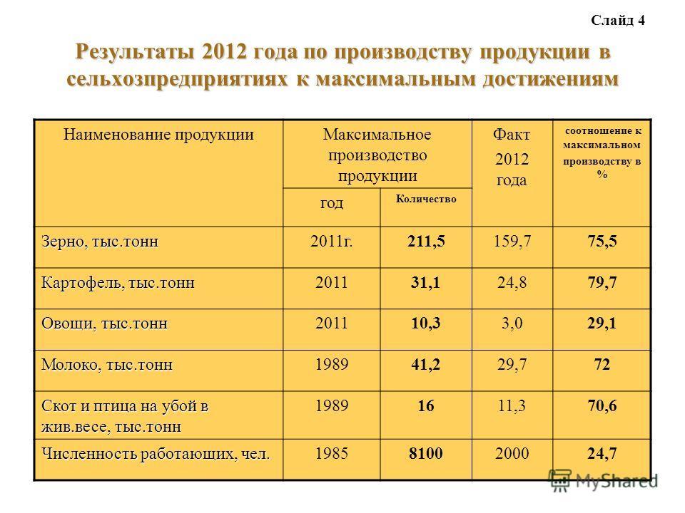Результаты 2012 года по производству продукции в сельхозпредприятиях к максимальным достижениям Наименование продукцииМаксимальное производство продукции Факт 2012 года соотношение к максимальном производству в % год Количество Зерно, тыс.тонн 2011г.