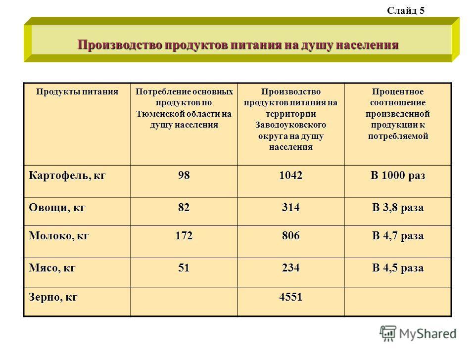 Производство продуктов питания на душу населения Продукты питания Потребление основных продуктов по Тюменской области на душу населения Производство продуктов питания на территории Заводоуковского округа на душу населения Процентное соотношение произ