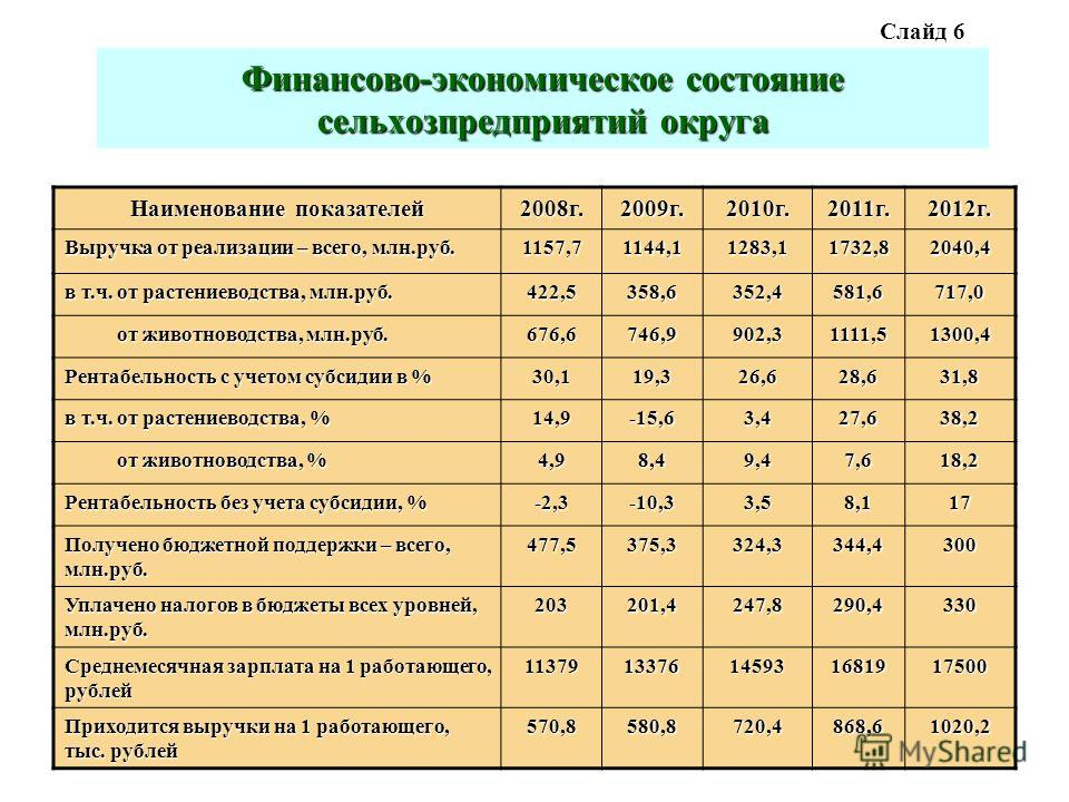 Финансово-экономическое состояние сельхозпредприятий округа Наименование показателей 2008г.2009г.2010г.2011г.2012г. Выручка от реализации – всего, млн.руб. 1157,71144,11283,11732,82040,4 в т.ч. от растениеводства, млн.руб. 422,5358,6352,4581,6717,0 о