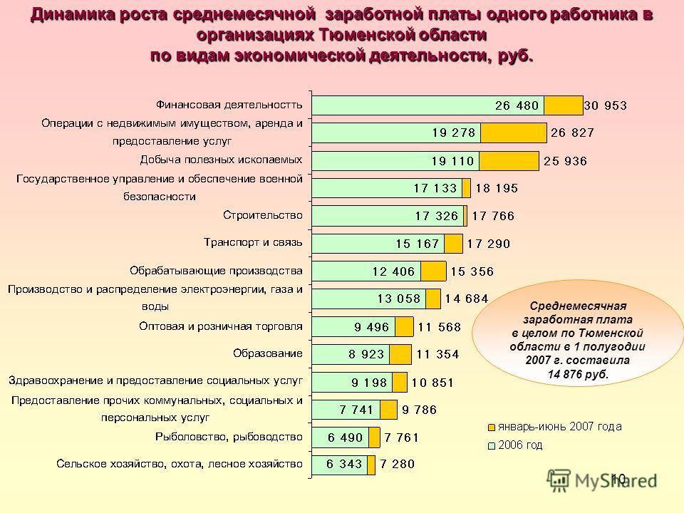 10 Динамика роста среднемесячной заработной платы одного работника в организациях Тюменской области по видам экономической деятельности, руб. Среднемесячная заработная плата в целом по Тюменской области в 1 полугодии 2007 г. составила 14 876 руб.