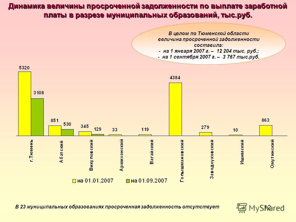 12 Динамика величины просроченной задолженности по выплате заработной платы в разрезе муниципальных образований, тыс.руб. В 23 муниципальных образованиях просроченная задолженность отсутствует В целом по Тюменской области величина просроченной задолж