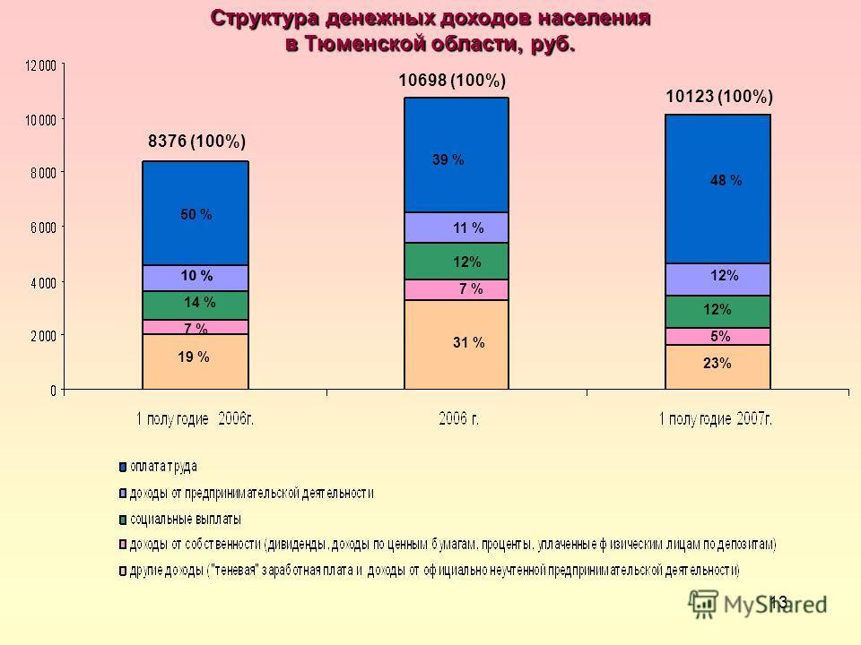 13 Структура денежных доходов населения в Тюменской области, руб. 10123 (100%) 8376 (100%) 50 % 10 % 7 % 19 % 48 % 12% 5% 23% 10698 (100%) 39 % 11 % 12% 7 % 31 % 14 % 12%